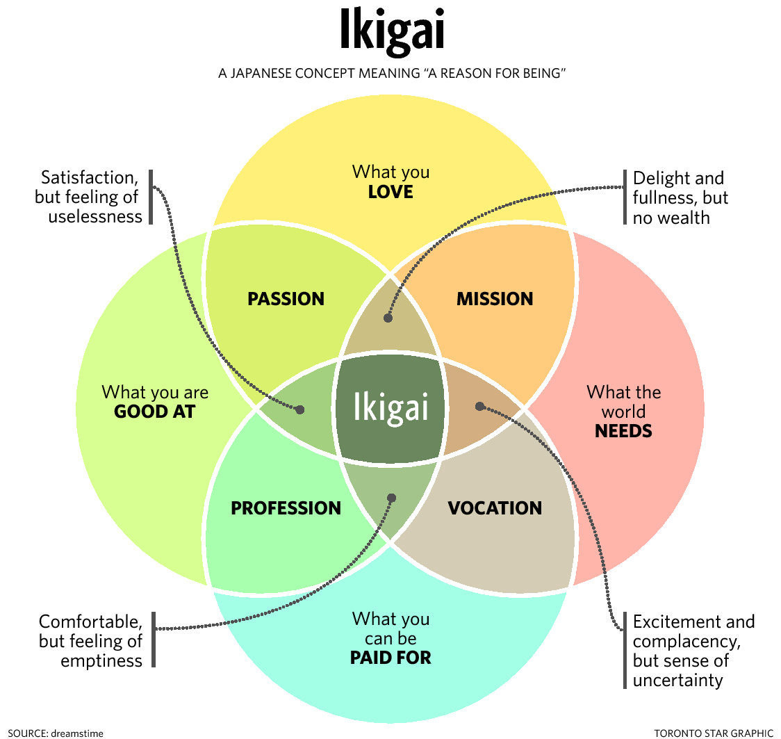 The orgin of the venn diagram symbolizing ikigai and its meaning the orgin of the venn diagram symbolizing ikigai and its meaning omi merchants way of sustainable prosperity ccuart Images